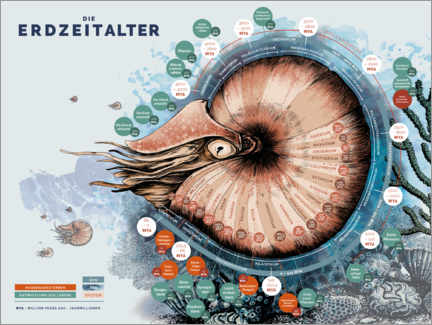 Plakat The geological time scale (German)