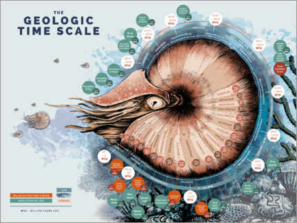 Plakat  The geological time scale (English) - Velozee